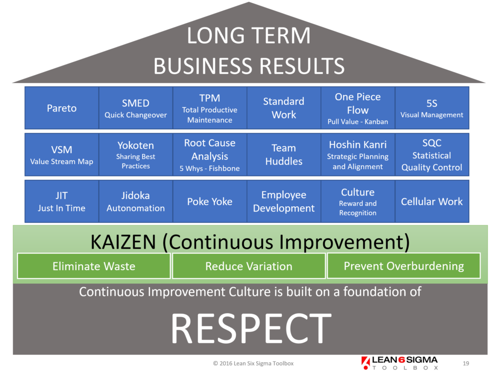 The Lean House - Essential tools and principles of Lean Manufacturing and the Toyota Production System