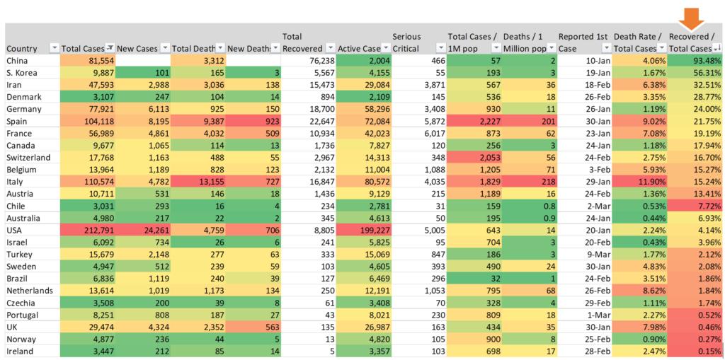 corona virus data table 2